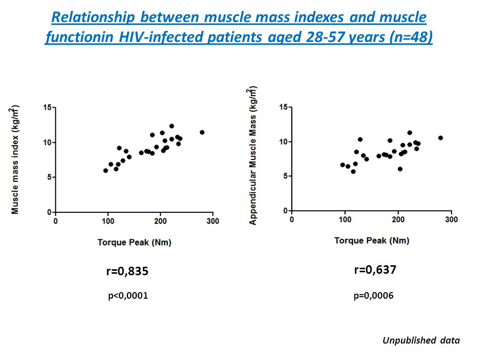 Relationship between muscle mass indexes and muscle functionin HIV-infected patients aged 28-57 years (n=48) p<0,0001 r=0,835 r=0,637 p=0,0006 Unpubli