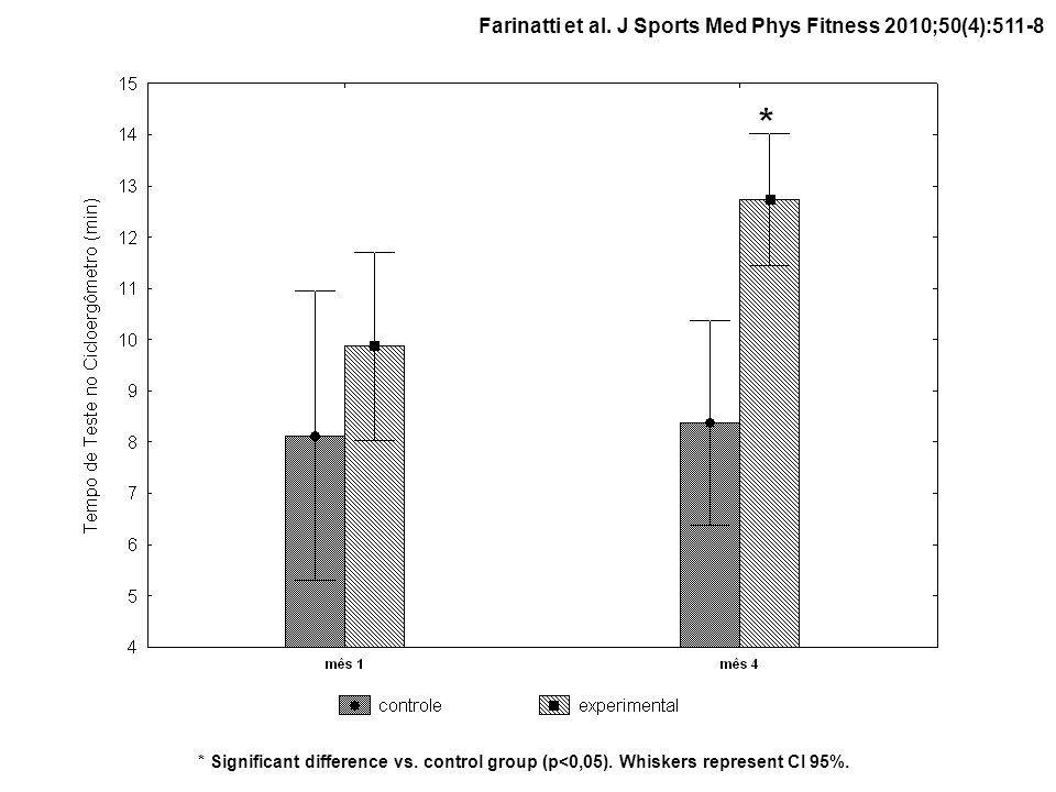 * Significant difference vs. control group (p<0,05). Whiskers represent CI 95%.