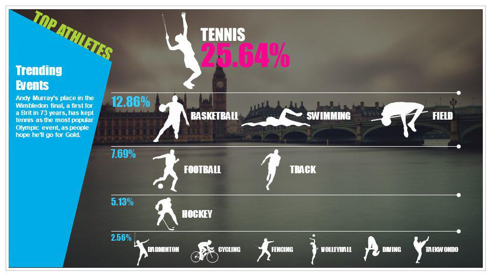 TOP ATHLETES Trending Events Andy Murrays place in the Wimbledon final, a first for a Brit in 73 years, has kept tennis as the most popular Olympic ev