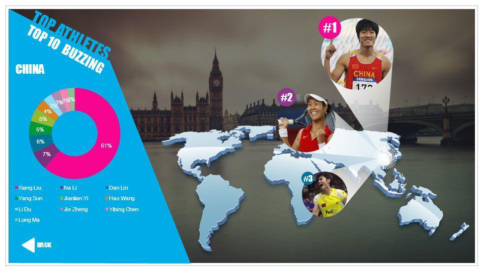 TOP ATHLETES TOP 10 BUZZING CHINA BACK #1 #2 #3