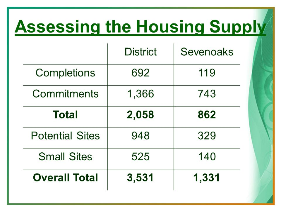 Assessing the Housing Supply DistrictSevenoaks Completions692119 Commitments1,366743 Total2,058862 Potential Sites948329 Small Sites525140 Overall Total3,5311,331