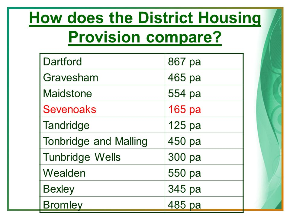 How does the District Housing Provision compare.