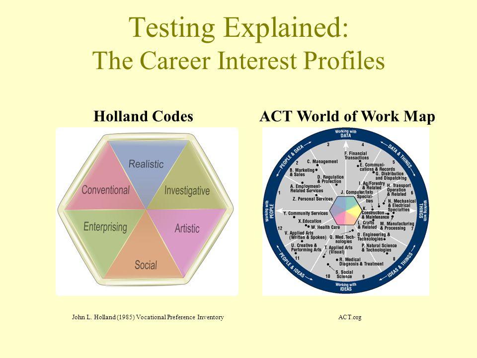 Testing Explained: The Career Interest Profiles John L.
