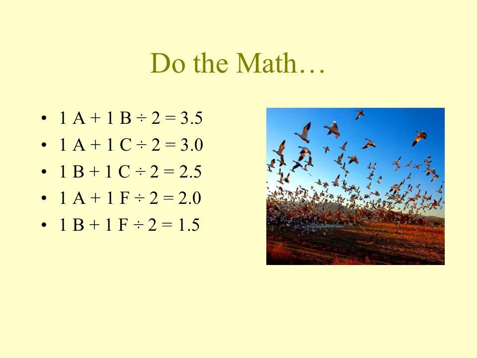 Do the Math… 1 A + 1 B ÷ 2 = 3.5 1 A + 1 C ÷ 2 = 3.0 1 B + 1 C ÷ 2 = 2.5 1 A + 1 F ÷ 2 = 2.0 1 B + 1 F ÷ 2 = 1.5