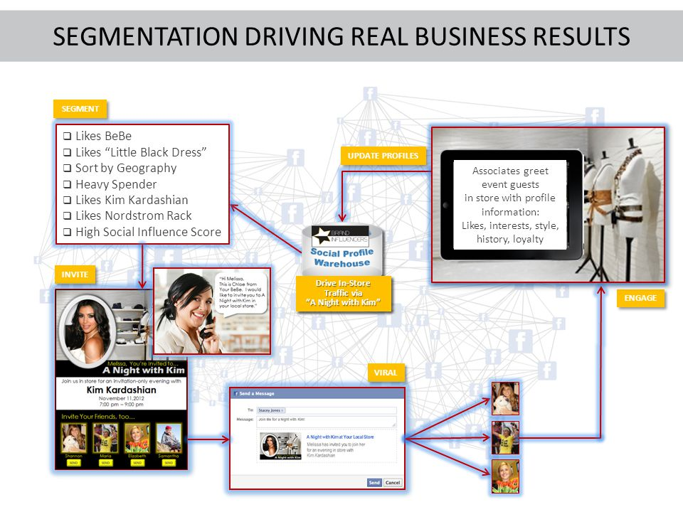 SEGMENTATION DRIVING REAL BUSINESS RESULTS SEGMENT Drive In-Store Traffic via A Night with Kim Likes BeBe Likes Little Black Dress Sort by Geography H