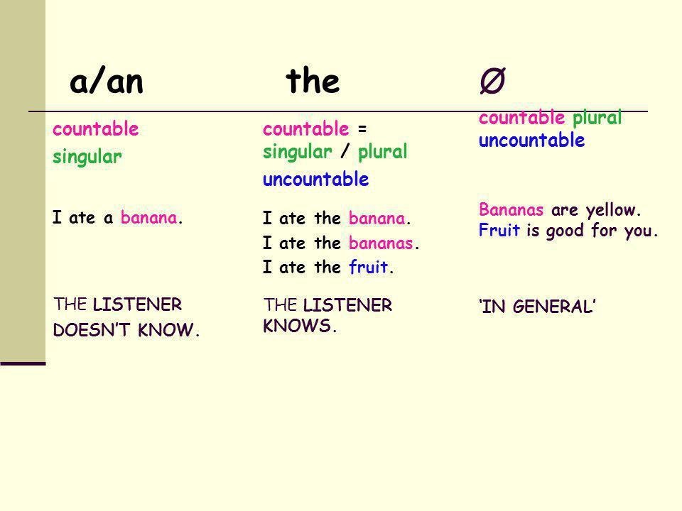 Ø + plural, countable noun Ø + uncountable noun Find the plural, countable noun or uncountable noun. Underline it then change the sentence to make it