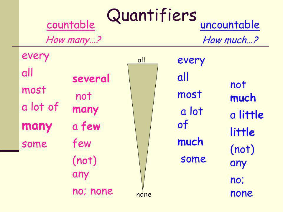 What about… quantifiers?