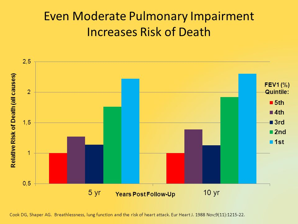 Even Moderate Pulmonary Impairment Increases Risk of Death Years Post Follow-Up FEV1 (%) Quintile: Relative Risk of Death (all causes) Cook DG, Shaper AG.