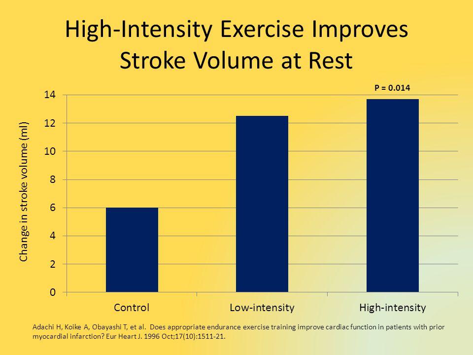 High-Intensity Exercise Improves Stroke Volume at Rest Adachi H, Koike A, Obayashi T, et al.
