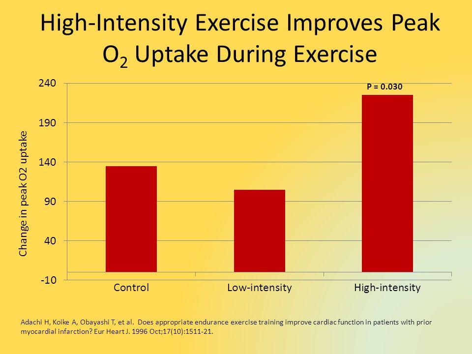 High-Intensity Exercise Improves Peak O 2 Uptake During Exercise Change in peak O2 uptake Adachi H, Koike A, Obayashi T, et al.