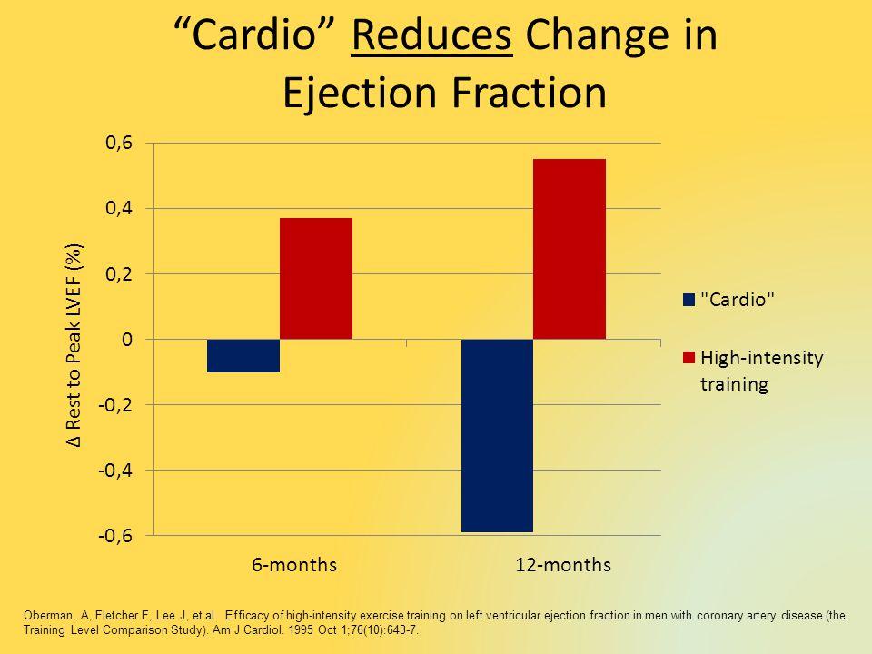 Cardio Reduces Change in Ejection Fraction Rest to Peak LVEF (%) 6-months12-months Oberman, A, Fletcher F, Lee J, et al.