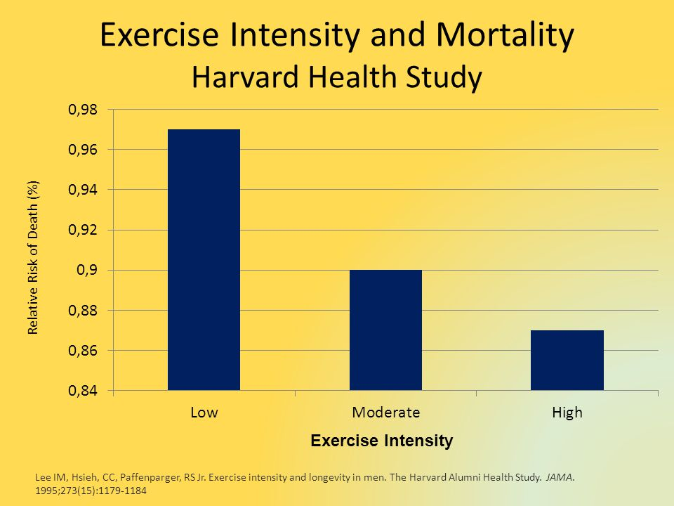 Exercise Intensity and Mortality Harvard Health Study Exercise Intensity Relative Risk of Death (%) Lee IM, Hsieh, CC, Paffenparger, RS Jr.