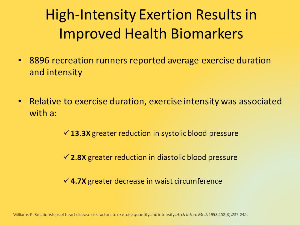 High-Intensity Exertion Results in Improved Health Biomarkers 8896 recreation runners reported average exercise duration and intensity Relative to exercise duration, exercise intensity was associated with a: 13.3X greater reduction in systolic blood pressure 2.8X greater reduction in diastolic blood pressure 4.7X greater decrease in waist circumference Williams P.