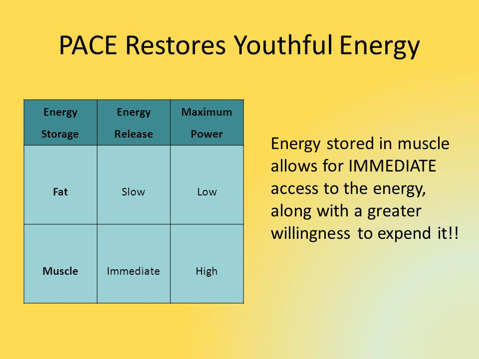 PACE Restores Youthful Energy Energy stored in muscle allows for IMMEDIATE access to the energy, along with a greater willingness to expend it!.