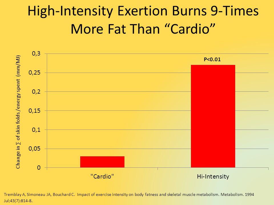High-Intensity Exertion Burns 9-Times More Fat Than Cardio Change in of skin folds /energy spent (mm/MJ ) P<0.01 Tremblay A, Simoneau JA, Bouchard C.