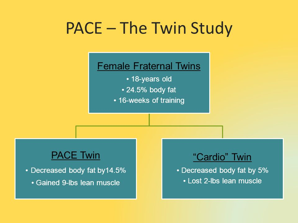PACE – The Twin Study Female Fraternal Twins 18-years old 24.5% body fat 16-weeks of training PACE Twin Decreased body fat by14.5% Gained 9-lbs lean muscle Cardio Twin Decreased body fat by 5% Lost 2-lbs lean muscle