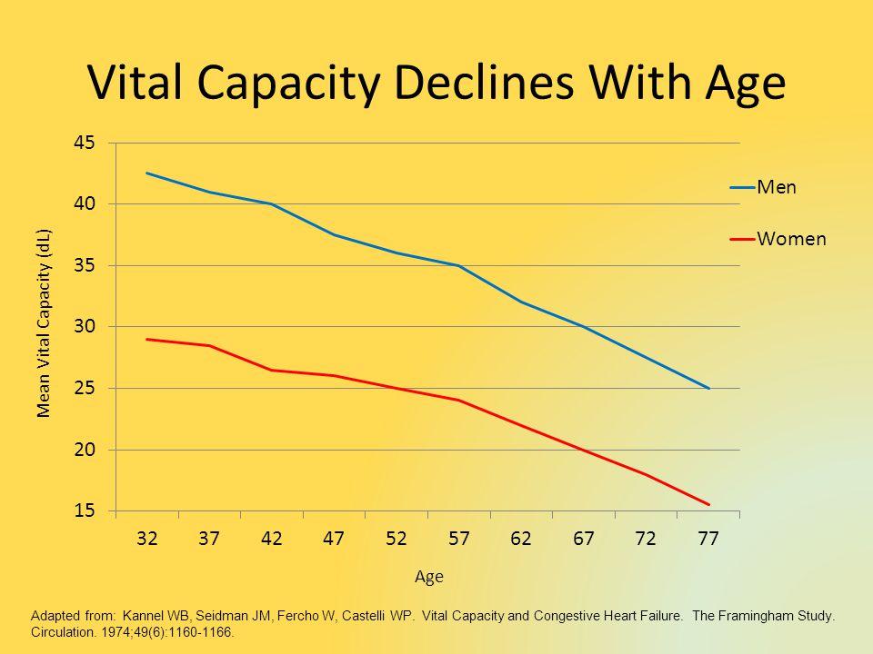 Vital Capacity Declines With Age Age Mean Vital Capacity (dL) Adapted from: Kannel WB, Seidman JM, Fercho W, Castelli WP.