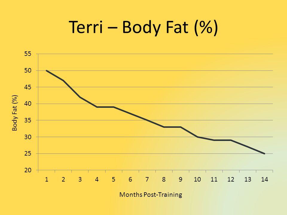 Terri – Body Fat (%) Body Fat (%) Months Post-Training