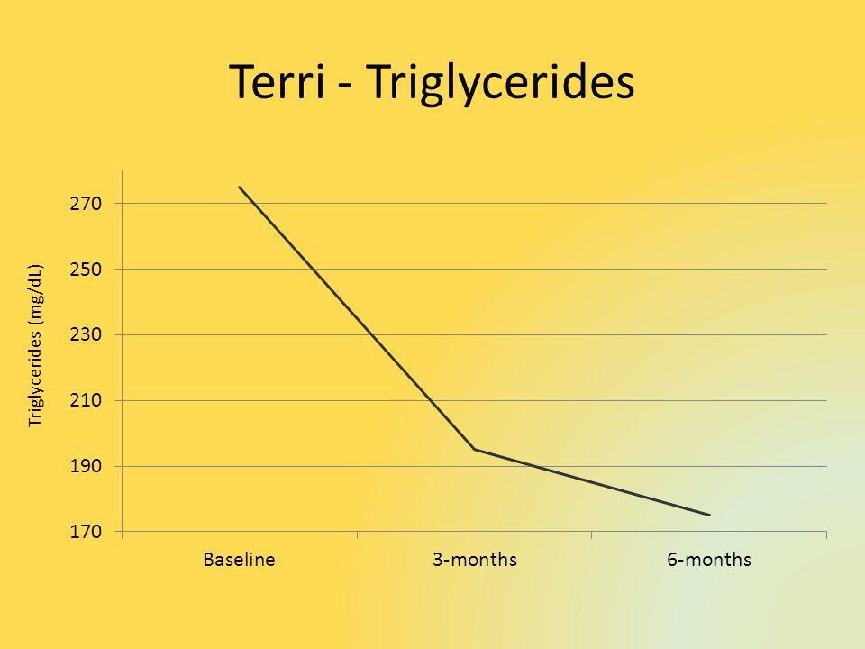 Terri - Triglycerides Triglycerides (mg/dL)