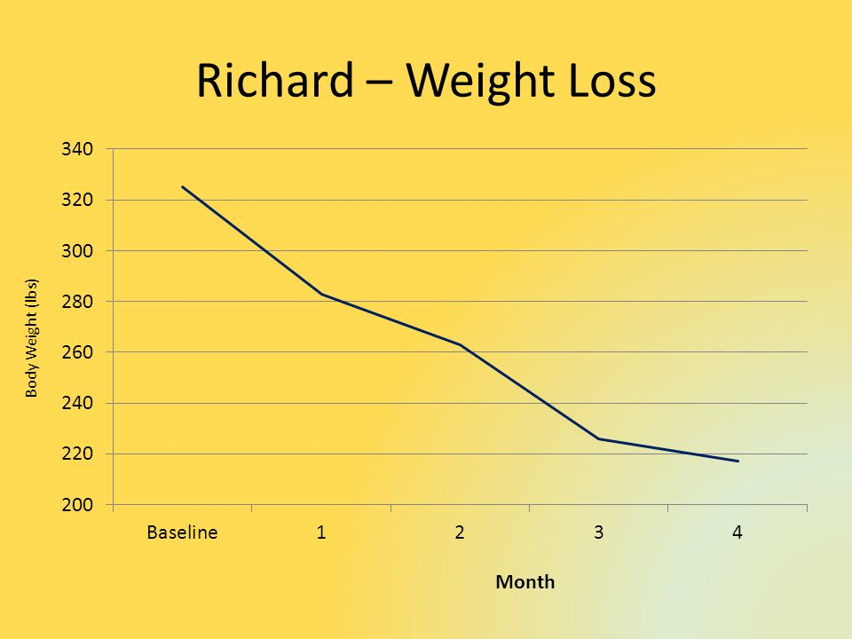 Richard – Weight Loss Month Body Weight (lbs)