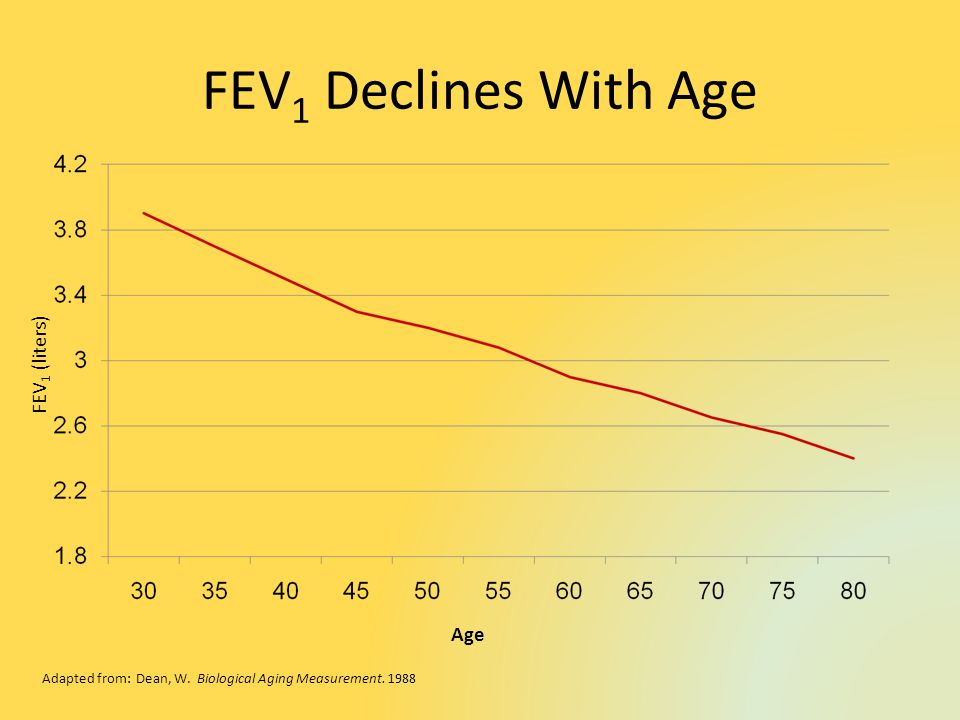 FEV 1 Declines With Age Age FEV 1 (liters) Adapted from: Dean, W.