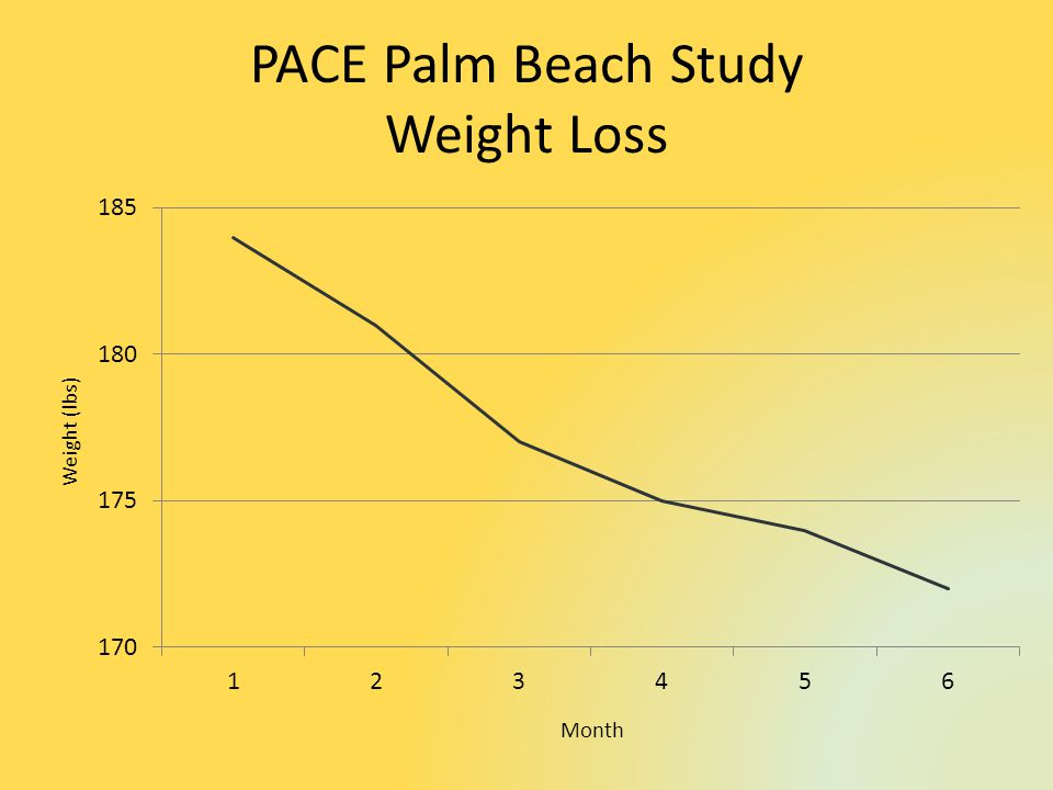 PACE Palm Beach Study Weight Loss Month Weight (lbs)