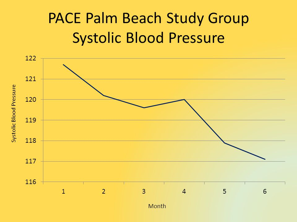 PACE Palm Beach Study Group Systolic Blood Pressure Month Systolic Blood Pressure