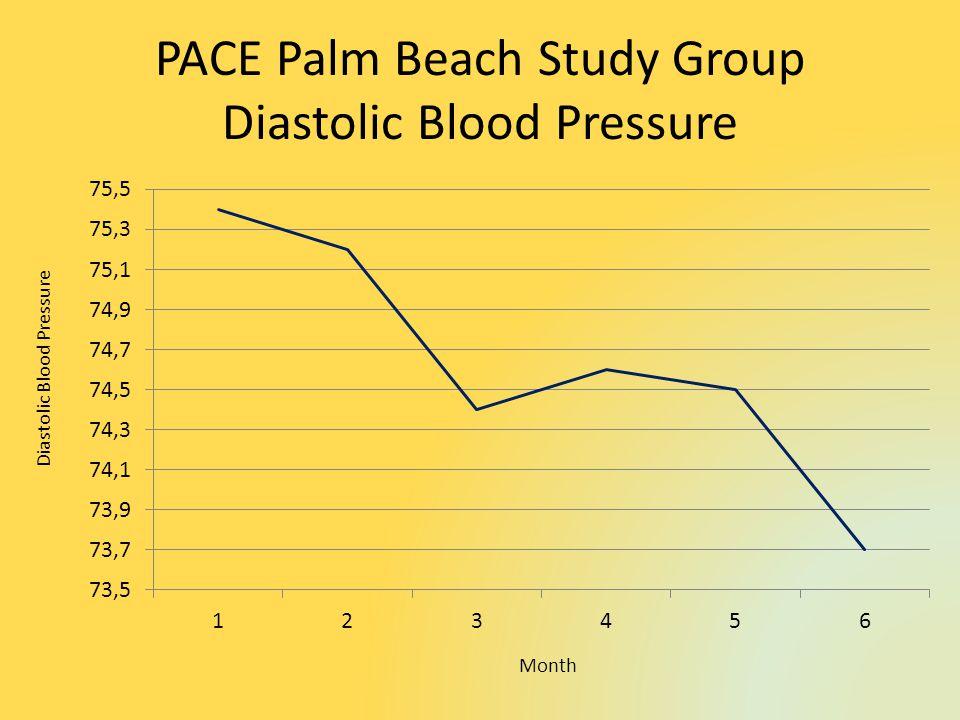 PACE Palm Beach Study Group Diastolic Blood Pressure Diastolic Blood Pressure Month
