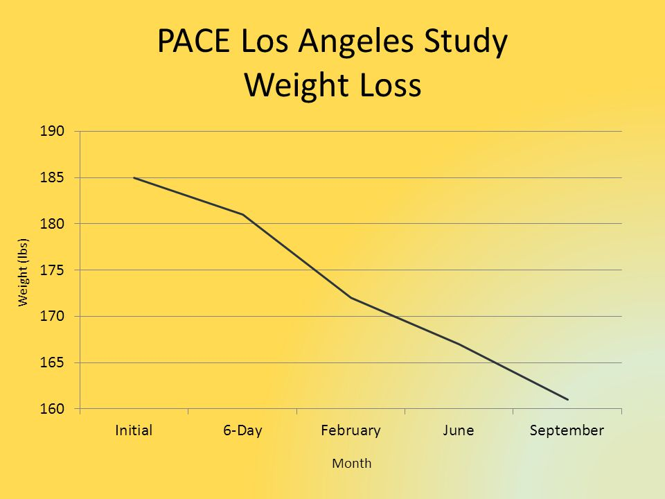 PACE Los Angeles Study Weight Loss Weight (lbs) Month