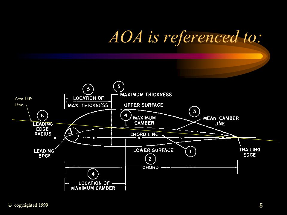 5 AOA is referenced to: © copyrighted 1999 Zero Lift Line