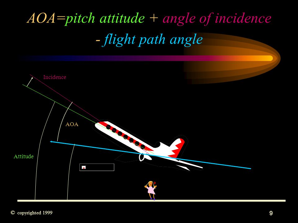 9 AOA=pitch attitude + angle of incidence - flight path angle AOA Attitude Incidence © copyrighted 1999