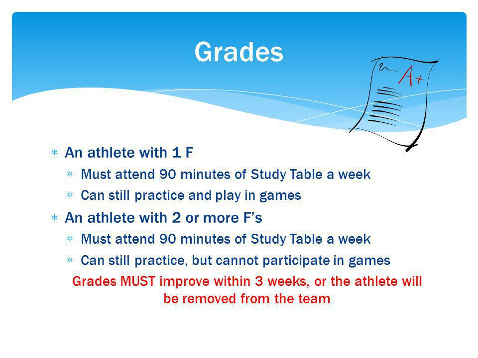 An athlete with 1 F Must attend 90 minutes of Study Table a week Can still practice and play in games An athlete with 2 or more Fs Must attend 90 minutes of Study Table a week Can still practice, but cannot participate in games Grades MUST improve within 3 weeks, or the athlete will be removed from the team Grades