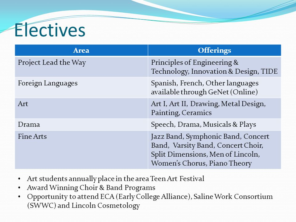 Electives AreaOfferings Project Lead the WayPrinciples of Engineering & Technology, Innovation & Design, TIDE Foreign LanguagesSpanish, French, Other languages available through GeNet (Online) ArtArt I, Art II, Drawing, Metal Design, Painting, Ceramics DramaSpeech, Drama, Musicals & Plays Fine ArtsJazz Band, Symphonic Band, Concert Band, Varsity Band, Concert Choir, Split Dimensions, Men of Lincoln, Womens Chorus, Piano Theory Art students annually place in the area Teen Art Festival Award Winning Choir & Band Programs Opportunity to attend ECA (Early College Alliance), Saline Work Consortium (SWWC) and Lincoln Cosmetology