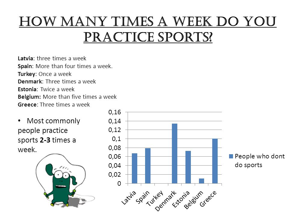 How many times a week do you practice sports.