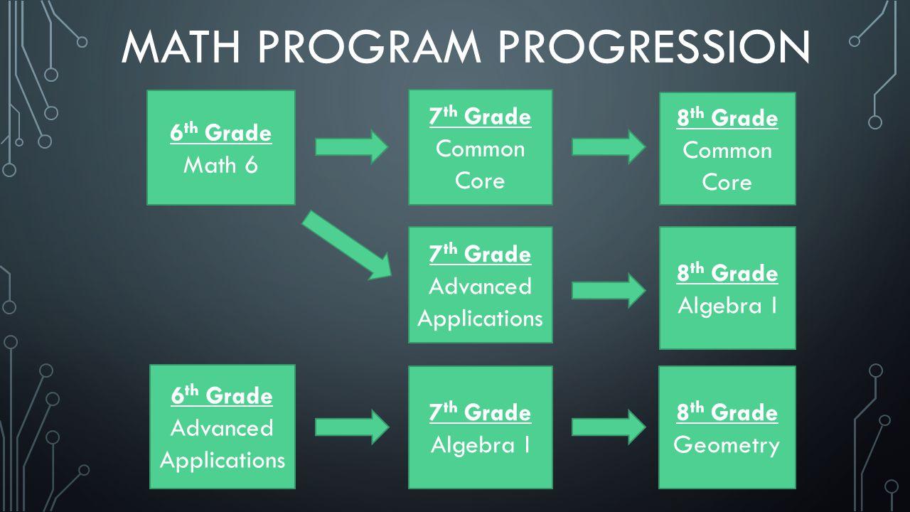 7 th Grade Common Core 8 th Grade Common Core 6 th Grade Advanced Applications 7 th Grade Algebra I 8 th Grade Geometry 6 th Grade Math 6 7 th Grade Advanced Applications 8 th Grade Algebra I MATH PROGRAM PROGRESSION