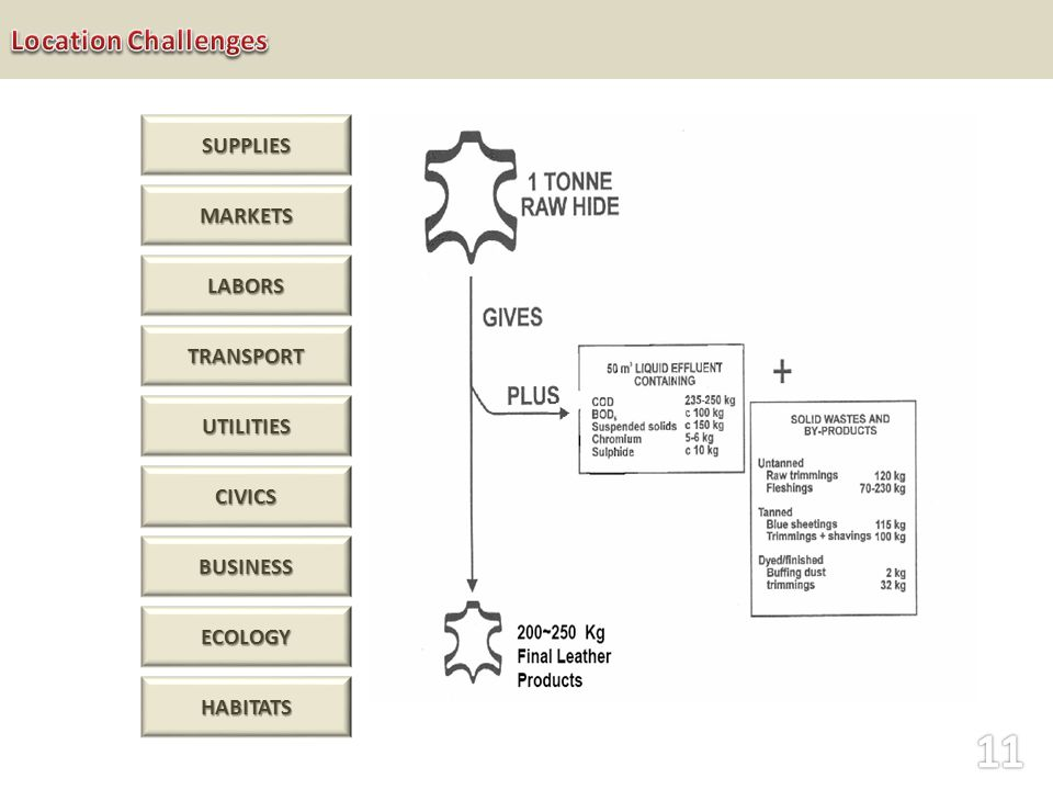 SUPPLIES MARKETS TRANSPORT LABORS UTILITIES CIVICS BUSINESS ECOLOGY HABITATS