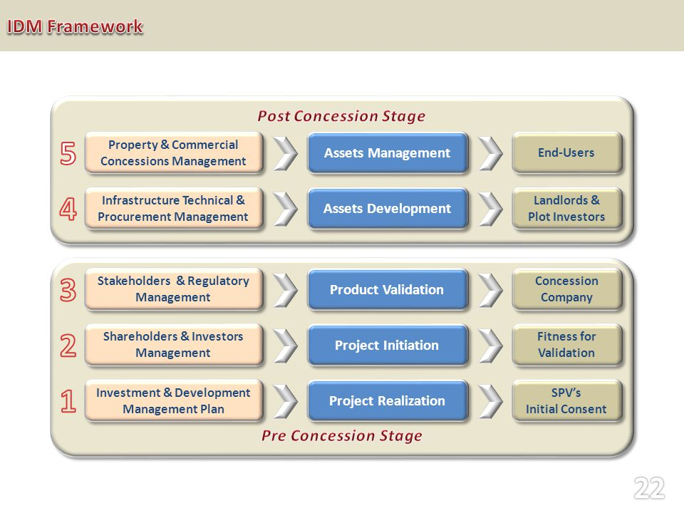 Project Realization Project Initiation Product Validation Fitness for Validation SPVs Initial Consent SPVs Initial Consent Concession Company Investment & Development Management Plan Shareholders & Investors Management Stakeholders & Regulatory Management Assets Development Assets Management Landlords & Plot Investors Landlords & Plot Investors End-Users Infrastructure Technical & Procurement Management Property & Commercial Concessions Management