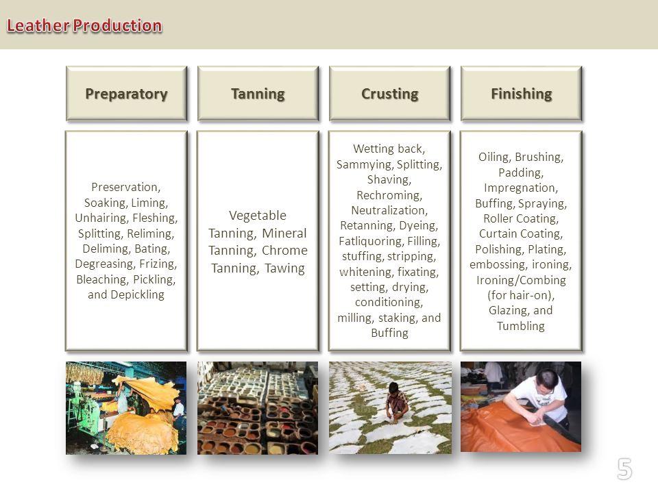 PreparatoryPreparatoryTanningTanningCrustingCrusting Preservation, Soaking, Liming, Unhairing, Fleshing, Splitting, Reliming, Deliming, Bating, Degreasing, Frizing, Bleaching, Pickling, and Depickling Wetting back, Sammying, Splitting, Shaving, Rechroming, Neutralization, Retanning, Dyeing, Fatliquoring, Filling, stuffing, stripping, whitening, fixating, setting, drying, conditioning, milling, staking, and Buffing Vegetable Tanning, Mineral Tanning, Chrome Tanning, Tawing FinishingFinishing Oiling, Brushing, Padding, Impregnation, Buffing, Spraying, Roller Coating, Curtain Coating, Polishing, Plating, embossing, ironing, Ironing/Combing (for hair-on), Glazing, and Tumbling