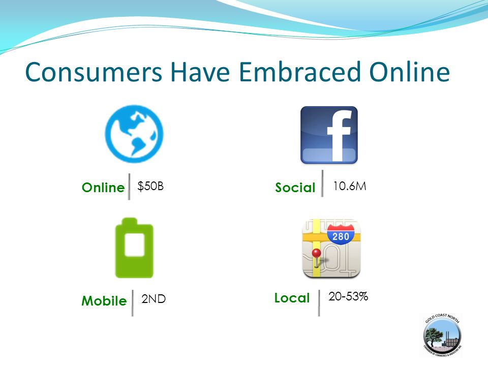 Online $50B10.6M 20-53% 2ND Mobile Local Social Consumers Have Embraced Online