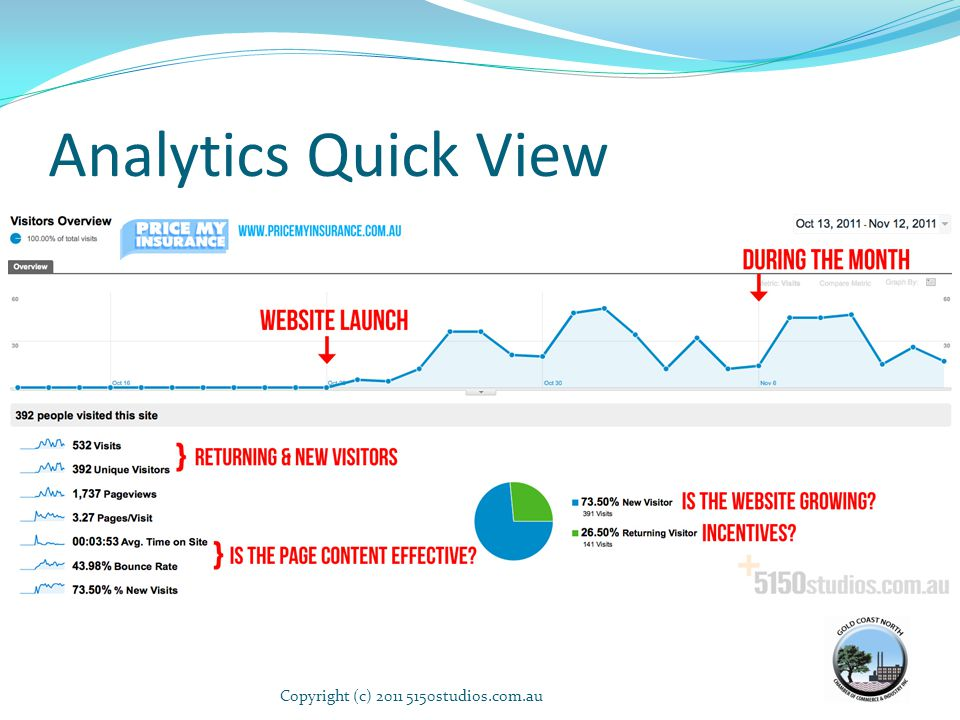 Analytics Quick View Copyright (c) 2011 5150studios.com.au41