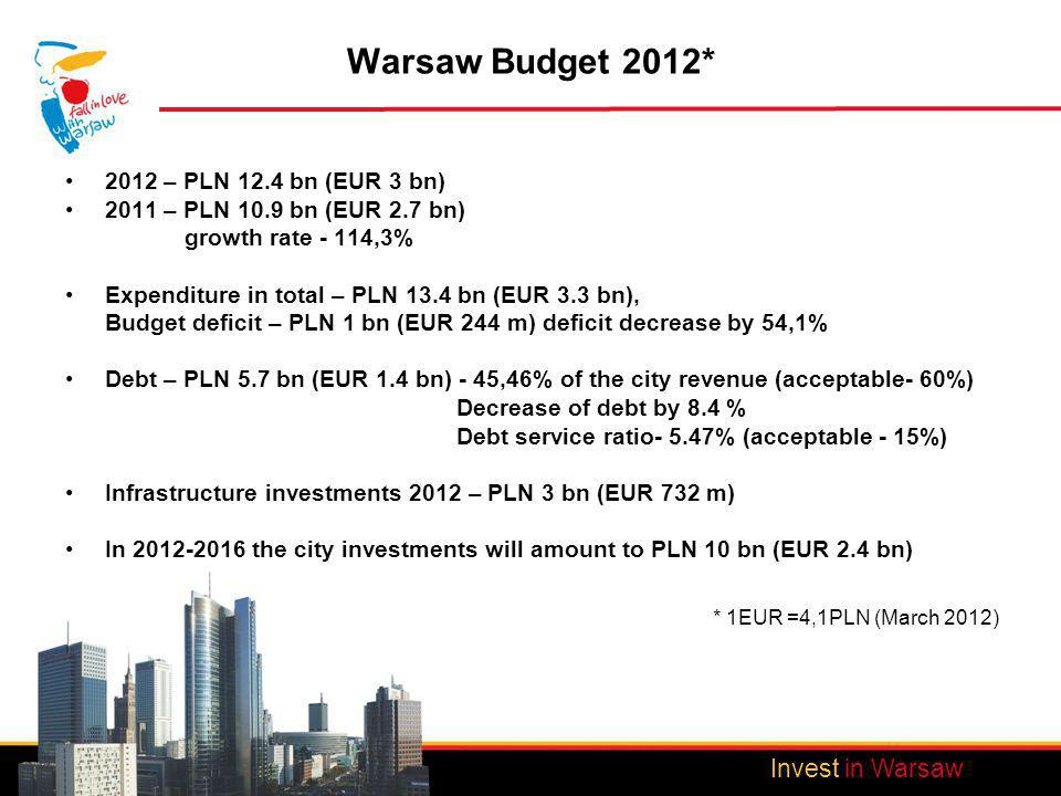 Invest in Warsaw Warsaw Budget 2012* 2012 – PLN 12.4 bn (EUR 3 bn) 2011 – PLN 10.9 bn (EUR 2.7 bn) growth rate - 114,3% Expenditure in total – PLN 13.4 bn (EUR 3.3 bn), Budget deficit – PLN 1 bn (EUR 244 m) deficit decrease by 54,1% Debt – PLN 5.7 bn (EUR 1.4 bn) - 45,46% of the city revenue (acceptable- 60%) Decrease of debt by 8.4 % Debt service ratio- 5.47% (acceptable - 15%) Infrastructure investments 2012 – PLN 3 bn (EUR 732 m) In 2012-2016 the city investments will amount to PLN 10 bn (EUR 2.4 bn) * 1EUR =4,1PLN (March 2012)
