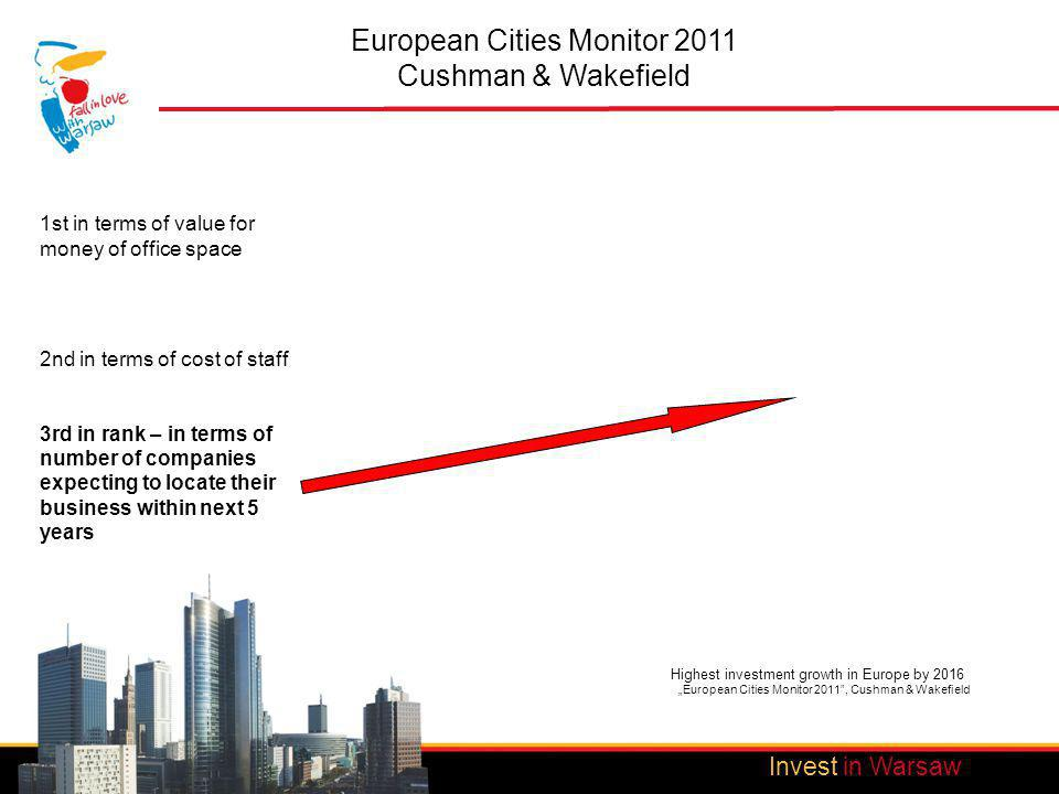 Invest in Warsaw European Cities Monitor 2011 Cushman & Wakefield Invest in Warsaw Highest investment growth in Europe by 2016 European Cities Monitor 2011, Cushman & Wakefield 1st in terms of value for money of office space 2nd in terms of cost of staff 3rd in rank – in terms of number of companies expecting to locate their business within next 5 years