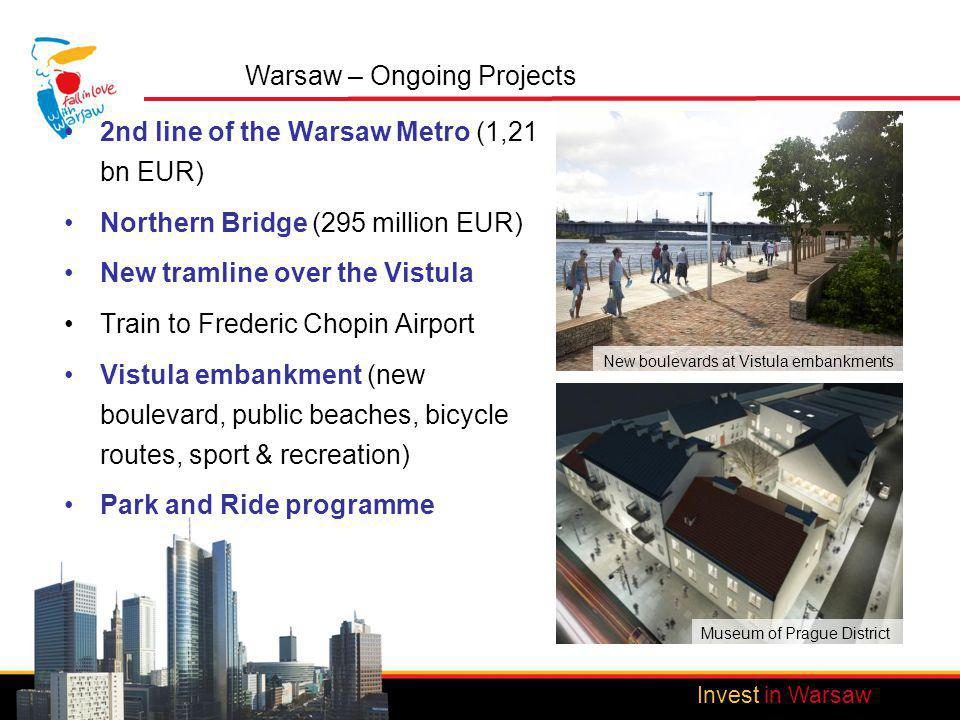 Invest in Warsaw Warsaw – Ongoing Projects 2nd line of the Warsaw Metro (1,21 bn EUR) Northern Bridge (295 million EUR) New tramline over the Vistula Train to Frederic Chopin Airport Vistula embankment (new boulevard, public beaches, bicycle routes, sport & recreation) Park and Ride programme Invest in Warsaw New boulevards at Vistula embankments Museum of Prague District