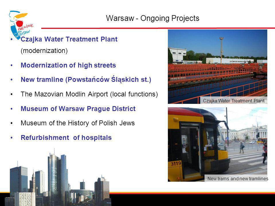 Invest in Warsaw Warsaw - Ongoing Projects Czajka Water Treatment Plant (modernization) Modernization of high streets New tramline (Powstańców Śląskich st.) The Mazovian Modlin Airport (local functions) Museum of Warsaw Prague District Museum of the History of Polish Jews Refurbishment of hospitals Czajka Water Treatment Plant New trams and new tramlines