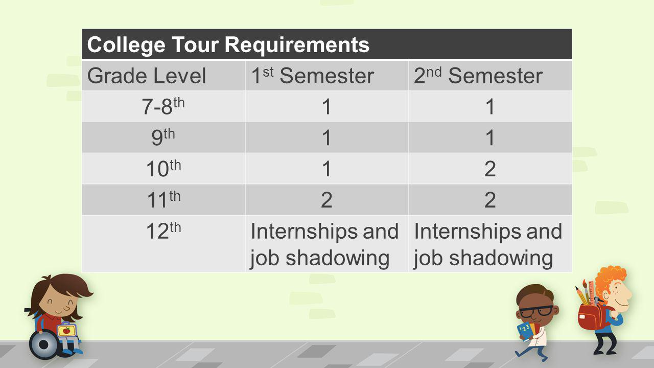 College Tour Requirements Grade Level1 st Semester2 nd Semester 7-8 th 11 9 th 11 10 th 12 11 th 22 12 th Internships and job shadowing