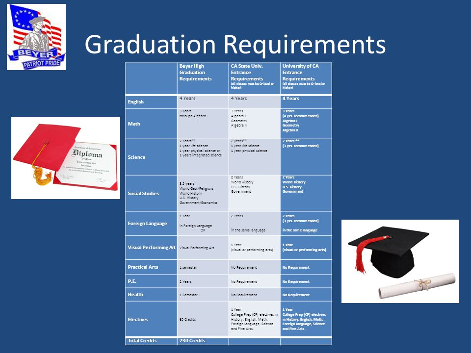 Graduation Requirements Beyer High Graduation Requirements CA State Univ. Entrance Requirements (all classes must be CP level or higher) University of