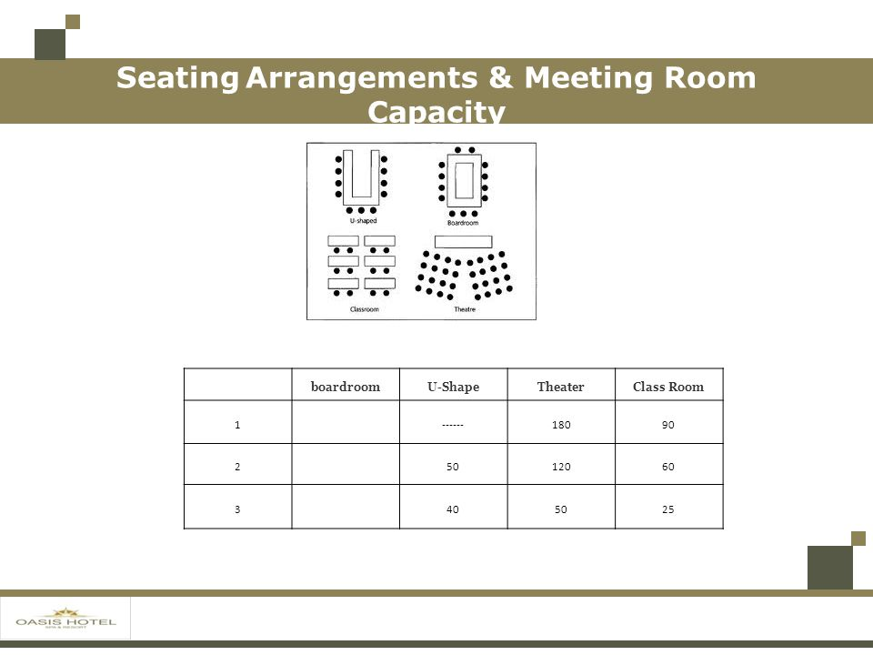 Seating Arrangements & Meeting Room Capacity boardroomU-ShapeTheaterClass Room 1------18090 25012060 3405025