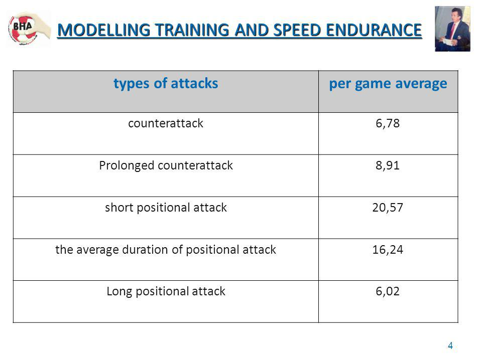 types of attacksper game average counterattack6,78 Prolonged counterattack8,91 short positional attack20,57 the average duration of positional attack1