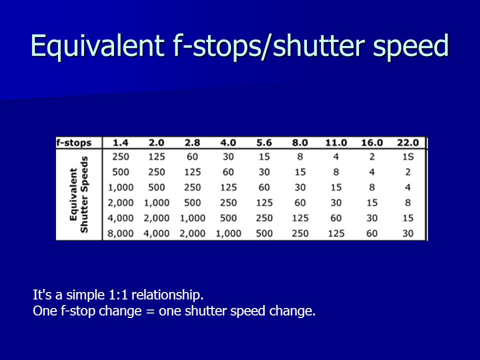 Equivalent f-stops/shutter speed It s a simple 1:1 relationship.
