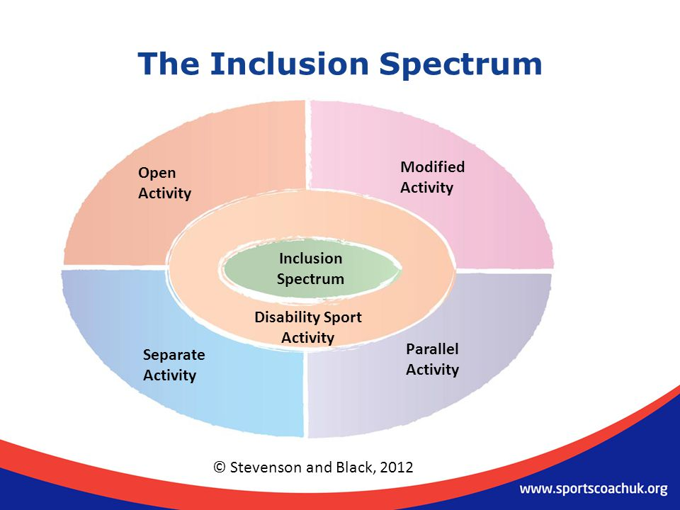 The Inclusion Spectrum Open Activity Modified Activity Parallel Activity Separate Activity Inclusion Spectrum Disability Sport Activity © Stevenson and Black, 2012